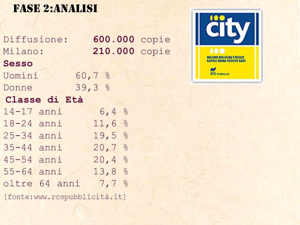 Diffusione: 600.000 copie Milano: 210.000 copie Sesso Uomini 60,7 %