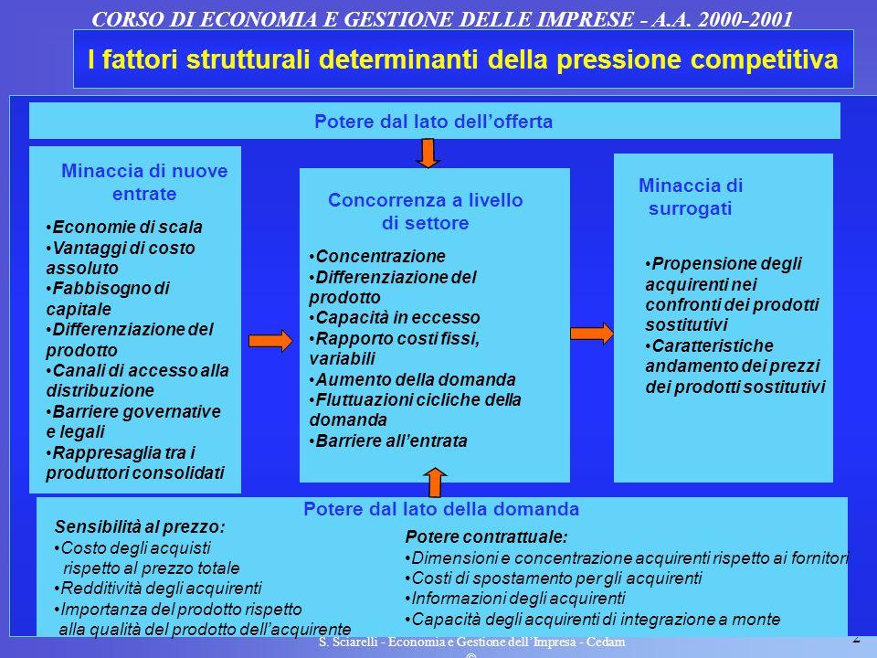 I fattori strutturali determinanti della pressione competitiva