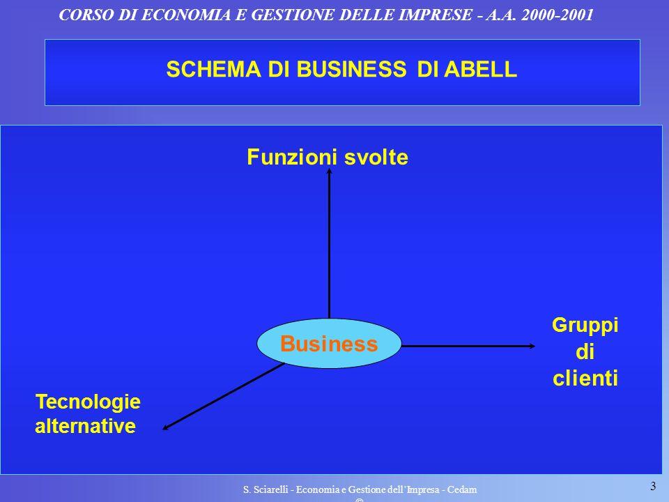 SCHEMA DI BUSINESS DI ABELL Business