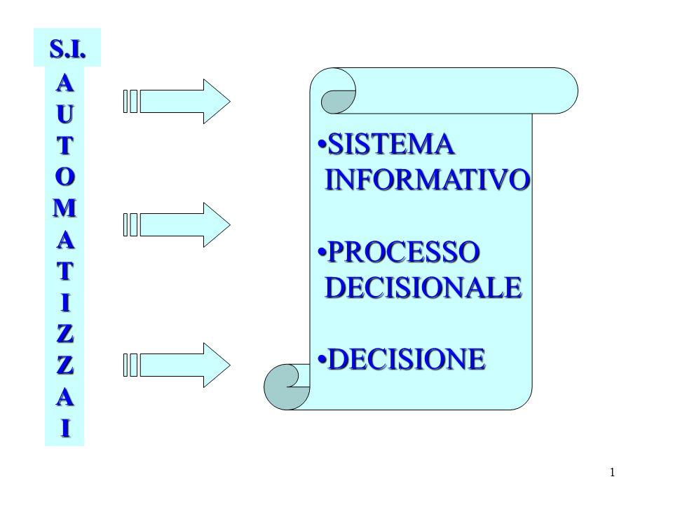 S.I. AUTOMATIZZAI SISTEMA INFORMATIVO PROCESSO DECISIONALE DECISIONE