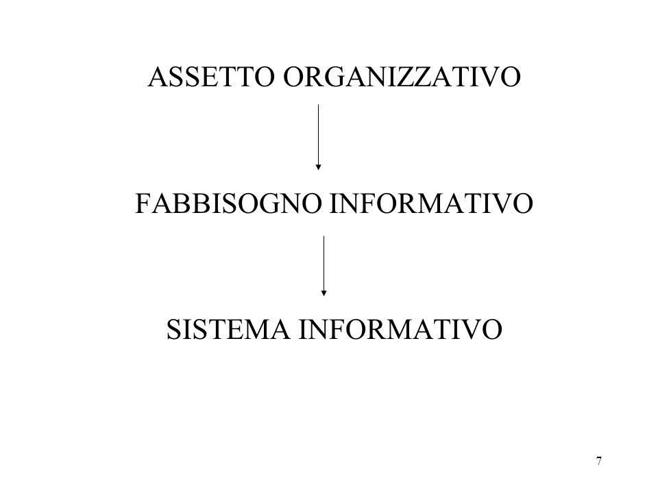 ASSETTO ORGANIZZATIVO FABBISOGNO INFORMATIVO SISTEMA INFORMATIVO