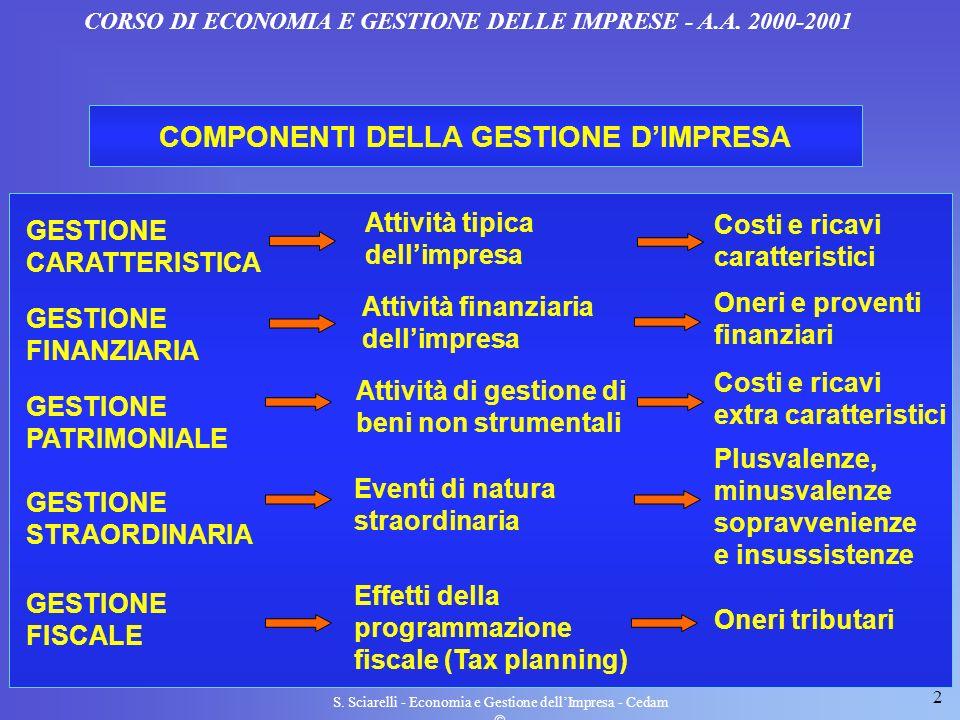 COMPONENTI DELLA GESTIONE D'IMPRESA