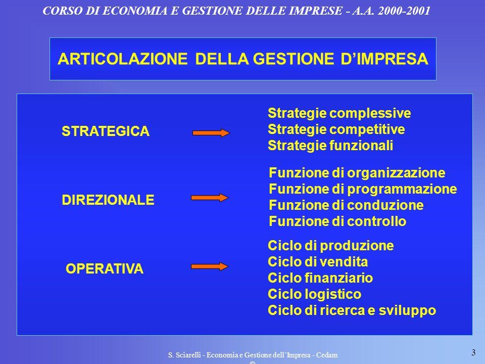 ARTICOLAZIONE DELLA GESTIONE D'IMPRESA