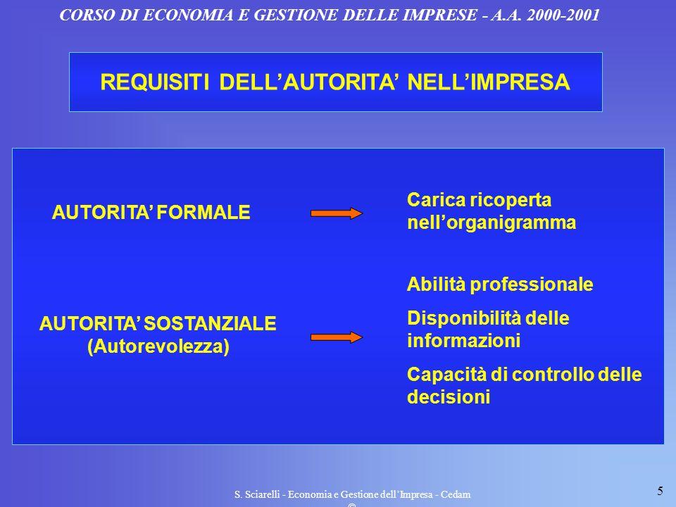 REQUISITI DELL'AUTORITA' NELL'IMPRESA