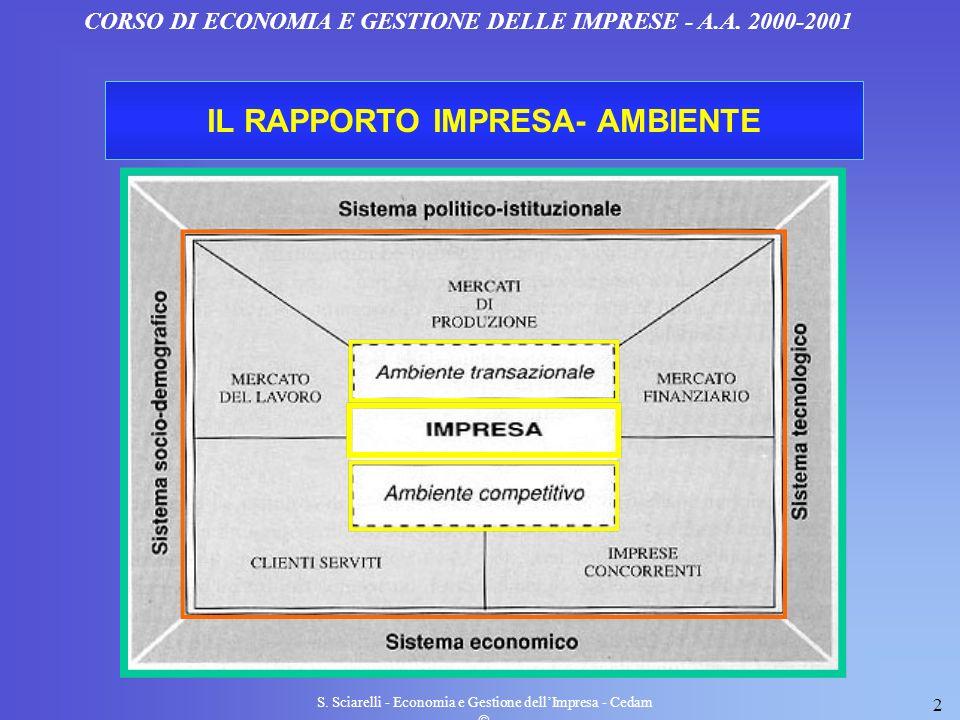 IL RAPPORTO IMPRESA- AMBIENTE