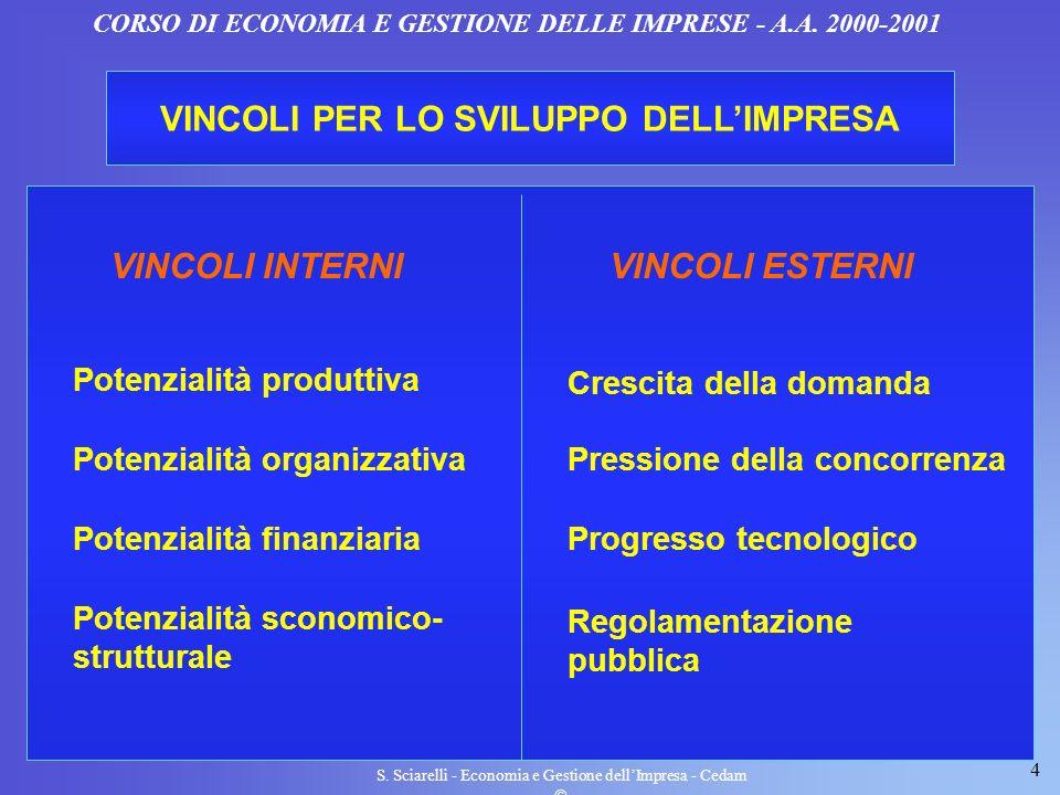 VINCOLI PER LO SVILUPPO DELL'IMPRESA VINCOLI INTERNI VINCOLI ESTERNI