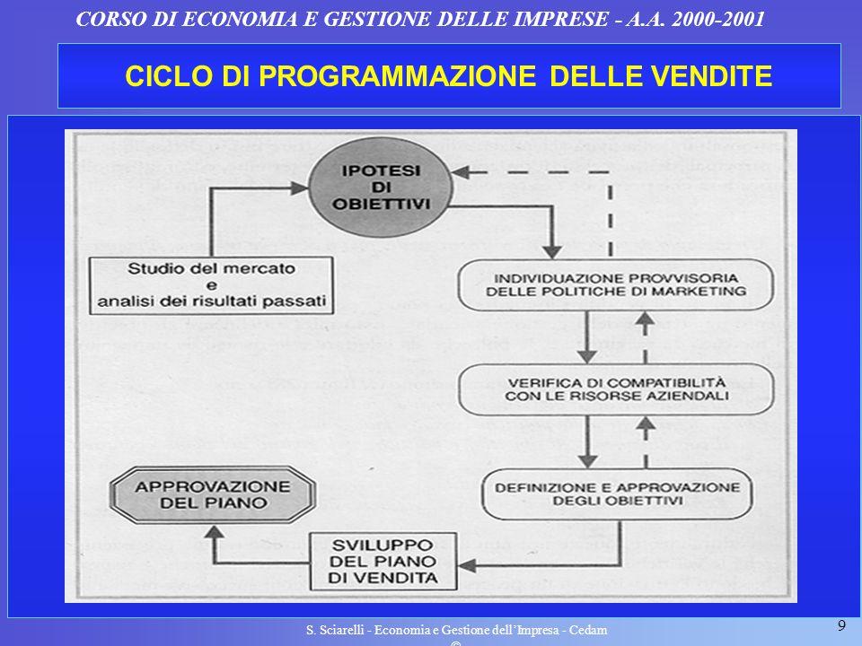 CICLO DI PROGRAMMAZIONE DELLE VENDITE