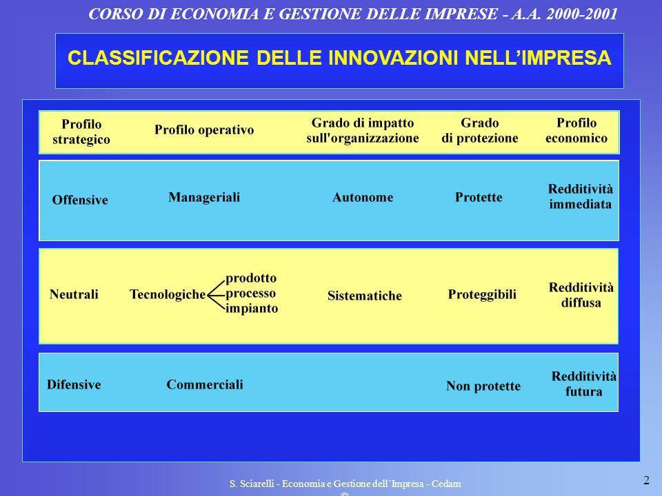 CLASSIFICAZIONE DELLE INNOVAZIONI NELL'IMPRESA