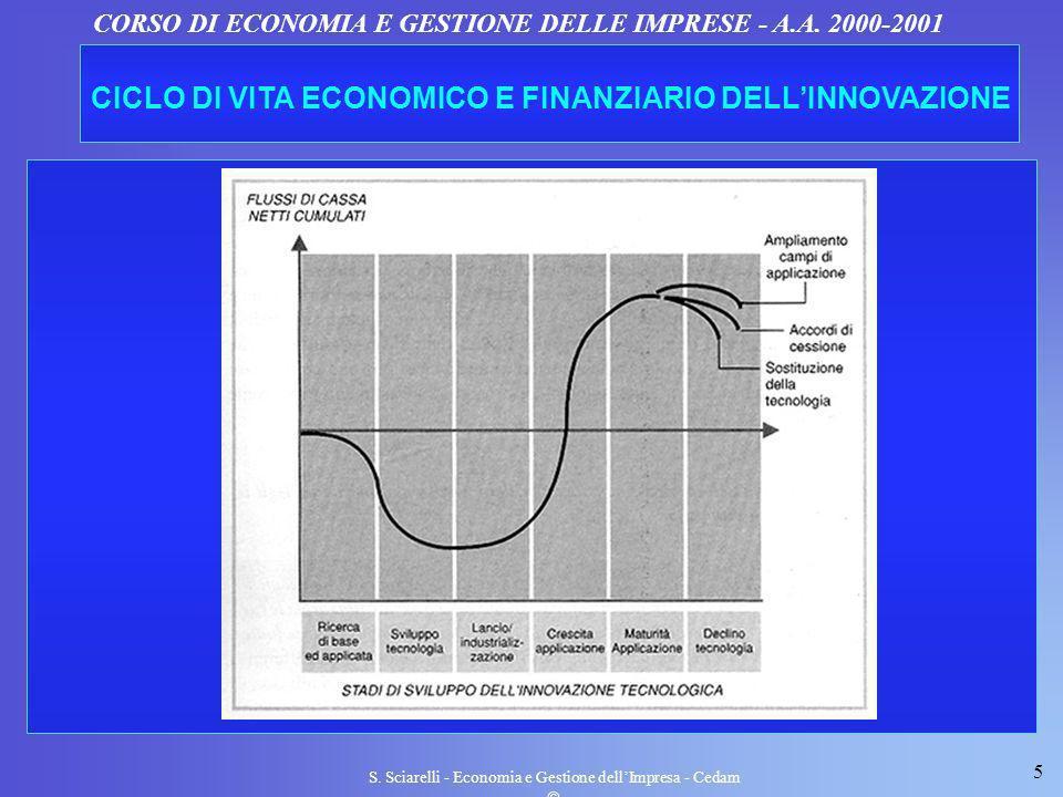 CICLO DI VITA ECONOMICO E FINANZIARIO DELL'INNOVAZIONE