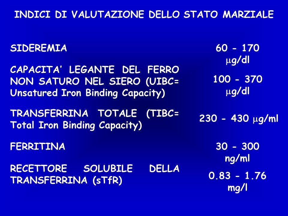 INDICI DI VALUTAZIONE DELLO STATO MARZIALE