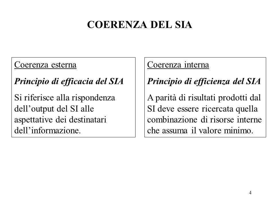 COERENZA DEL SIA Coerenza esterna Principio di efficacia del SIA