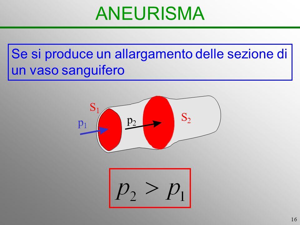ANEURISMA Se si produce un allargamento delle sezione di un vaso sanguifero p2 S2 S1 p1