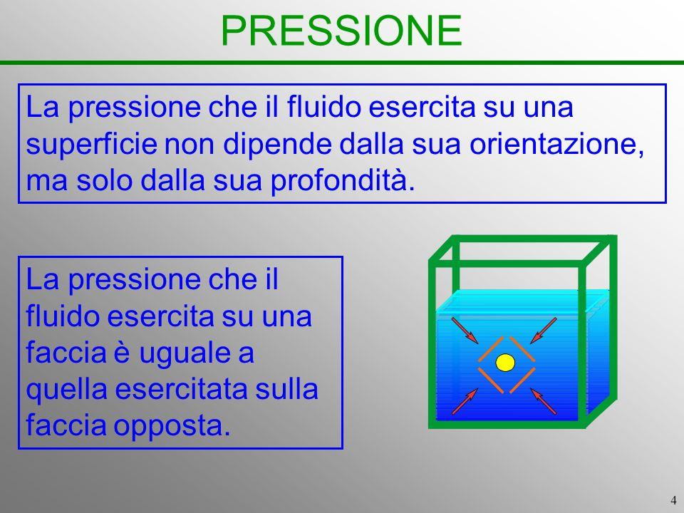 PRESSIONE La pressione che il fluido esercita su una superficie non dipende dalla sua orientazione, ma solo dalla sua profondità.