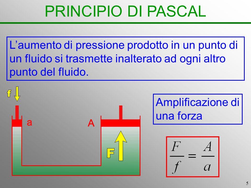 PRINCIPIO DI PASCAL L'aumento di pressione prodotto in un punto di un fluido si trasmette inalterato ad ogni altro punto del fluido.