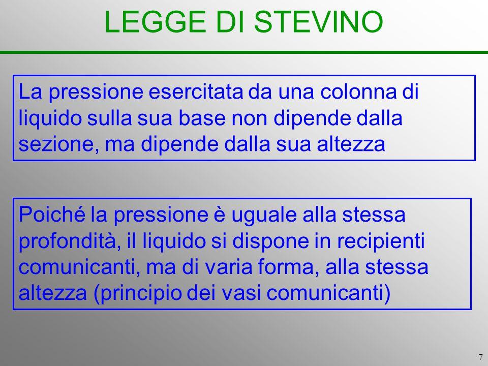 LEGGE DI STEVINO La pressione esercitata da una colonna di liquido sulla sua base non dipende dalla sezione, ma dipende dalla sua altezza.