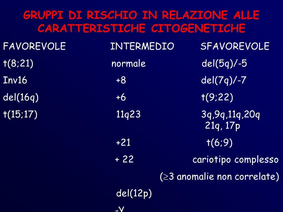 GRUPPI DI RISCHIO IN RELAZIONE ALLE CARATTERISTICHE CITOGENETICHE