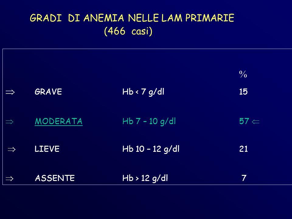 GRADI DI ANEMIA NELLE LAM PRIMARIE (466 casi)