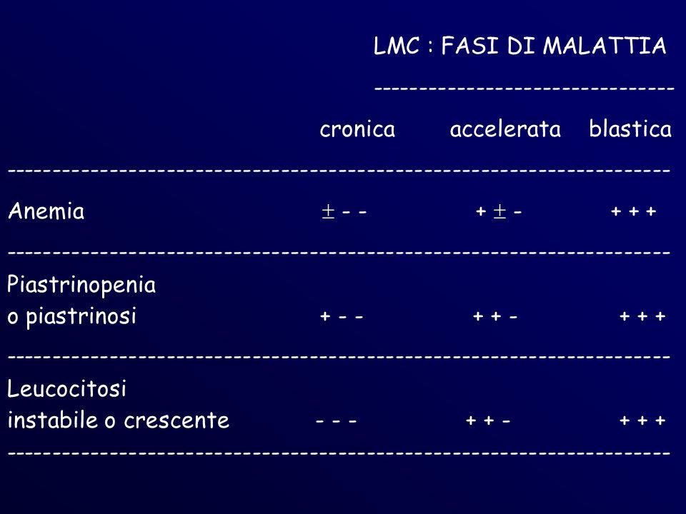 LMC : FASI DI MALATTIA -------------------------------- cronica accelerata blastica.