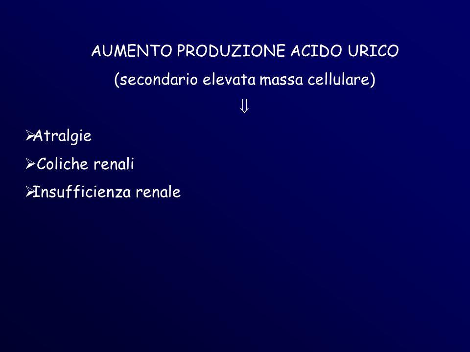 AUMENTO PRODUZIONE ACIDO URICO (secondario elevata massa cellulare) 