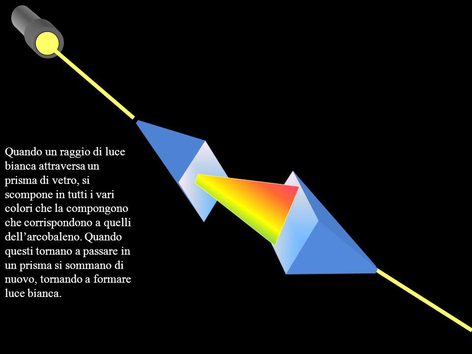 Quando un raggio di luce bianca attraversa un prisma di vetro, si scompone in tutti i vari colori che la compongono che corrispondono a quelli dell'arcobaleno.