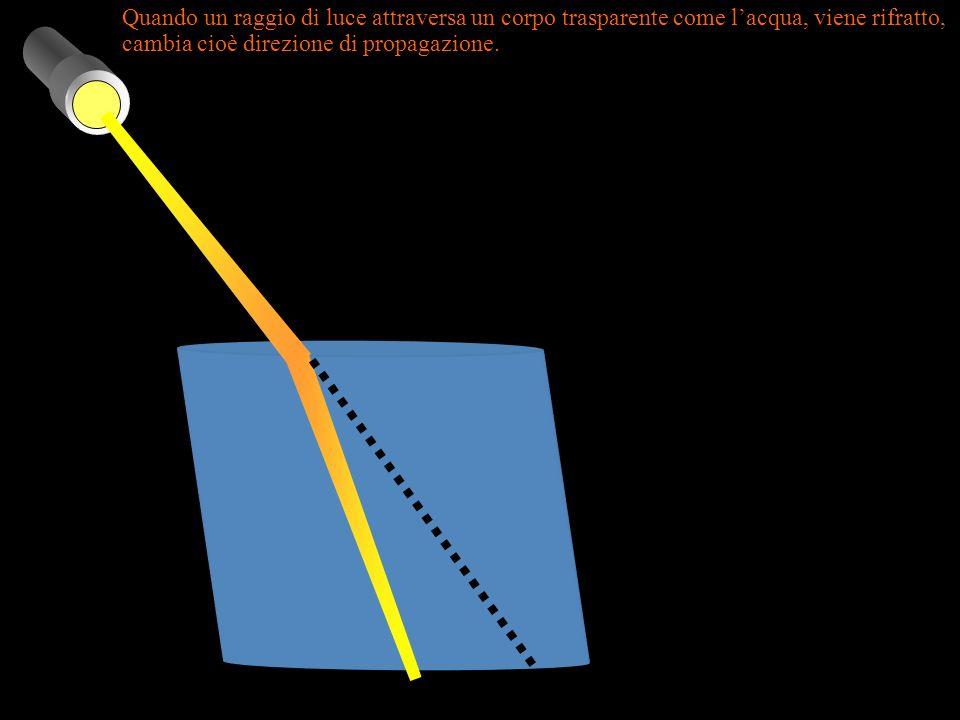 Quando un raggio di luce attraversa un corpo trasparente come l'acqua, viene rifratto, cambia cioè direzione di propagazione.