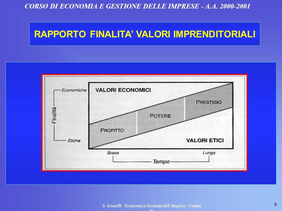 RAPPORTO FINALITA' VALORI IMPRENDITORIALI