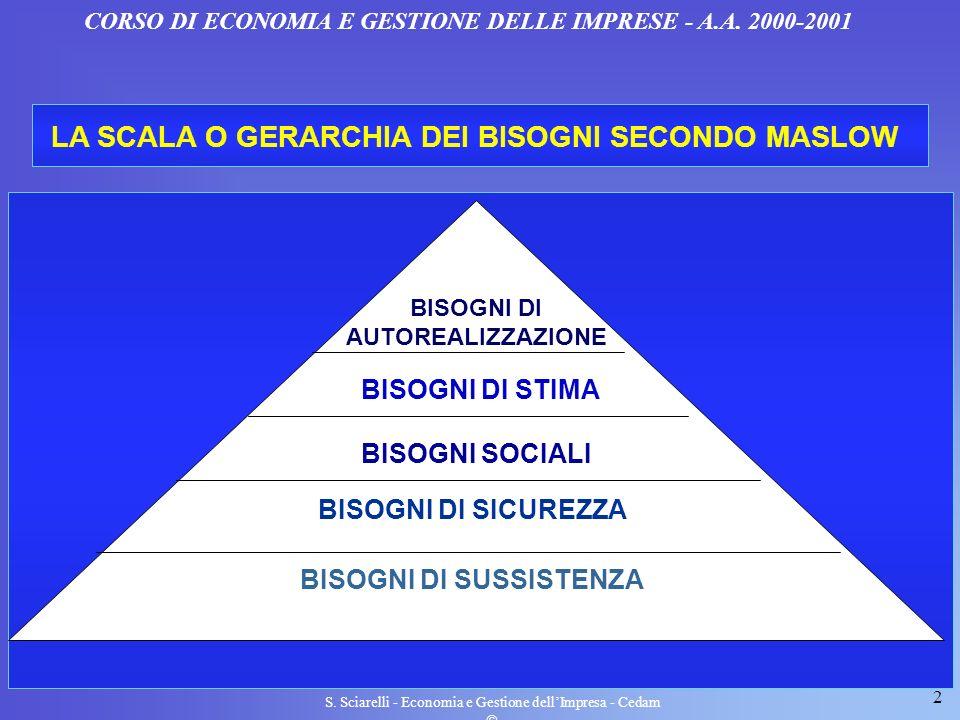 LA SCALA O GERARCHIA DEI BISOGNI SECONDO MASLOW