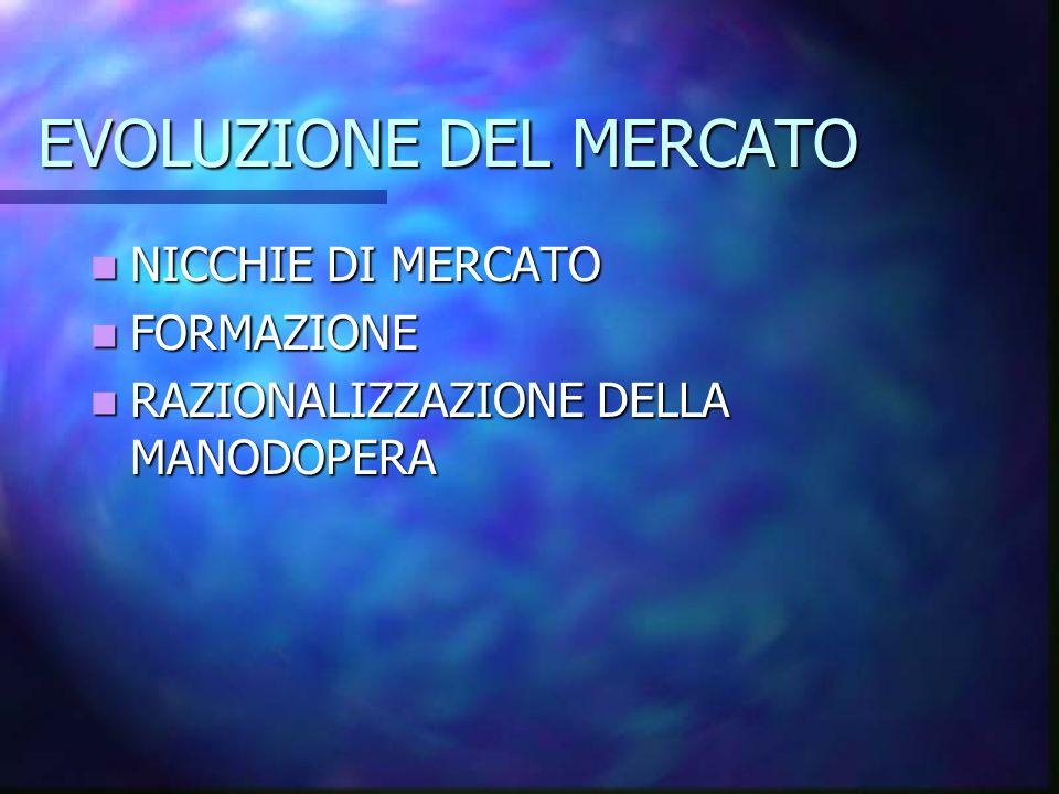 EVOLUZIONE DEL MERCATO
