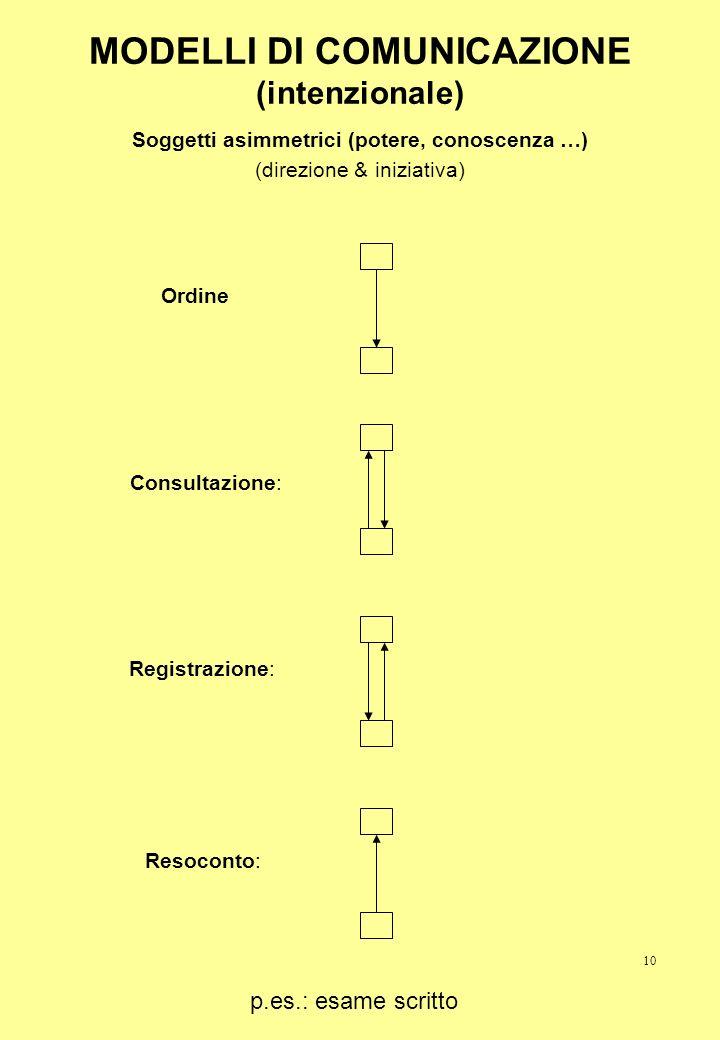 MODELLI DI COMUNICAZIONE (intenzionale)