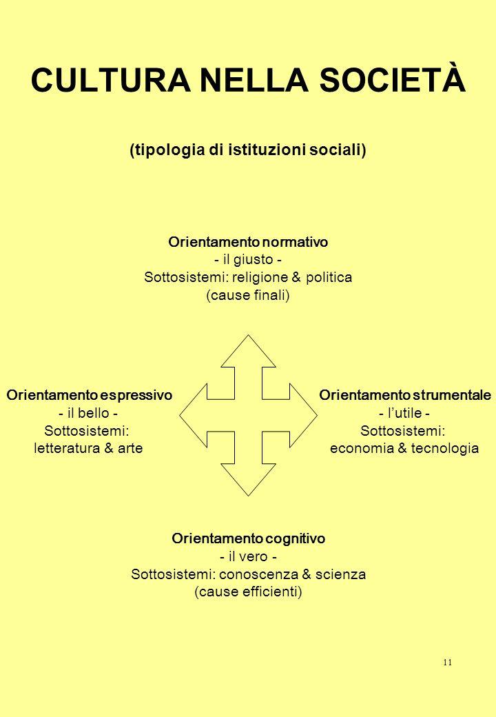 CULTURA NELLA SOCIETÀ (tipologia di istituzioni sociali)