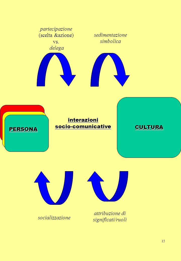 partecipazione (scelta &azione) vs. delega sedimentazione simbolica
