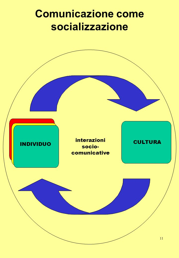 Comunicazione come socializzazione