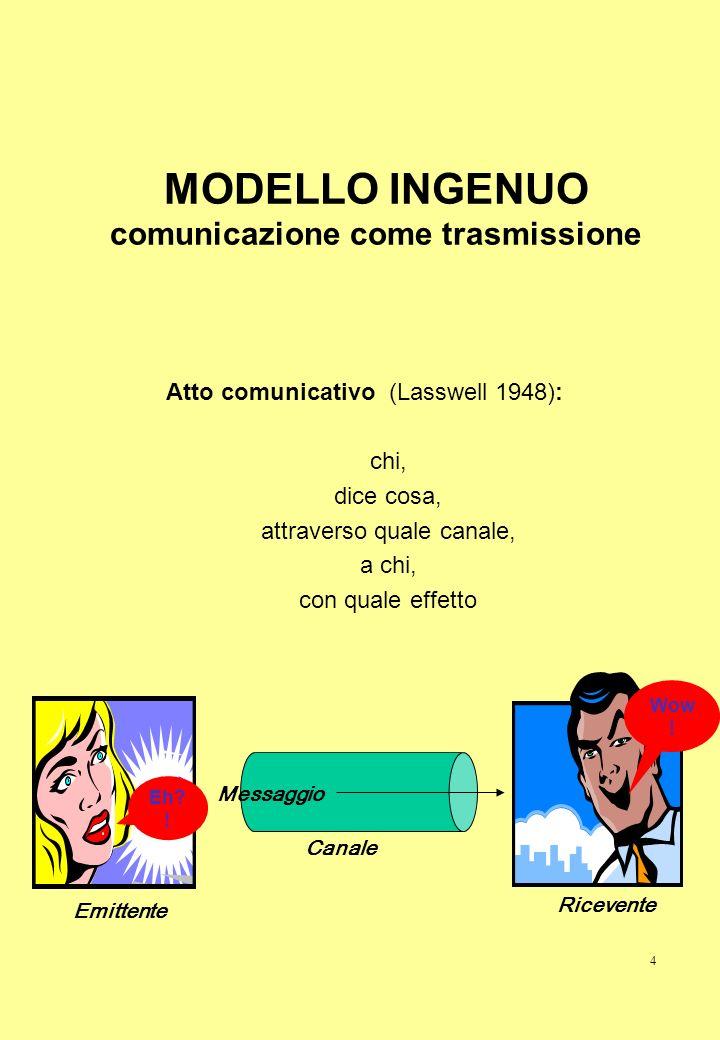 MODELLO INGENUO comunicazione come trasmissione
