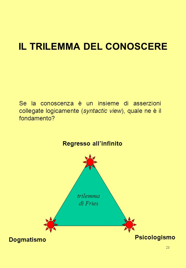 IL TRILEMMA DEL CONOSCERE