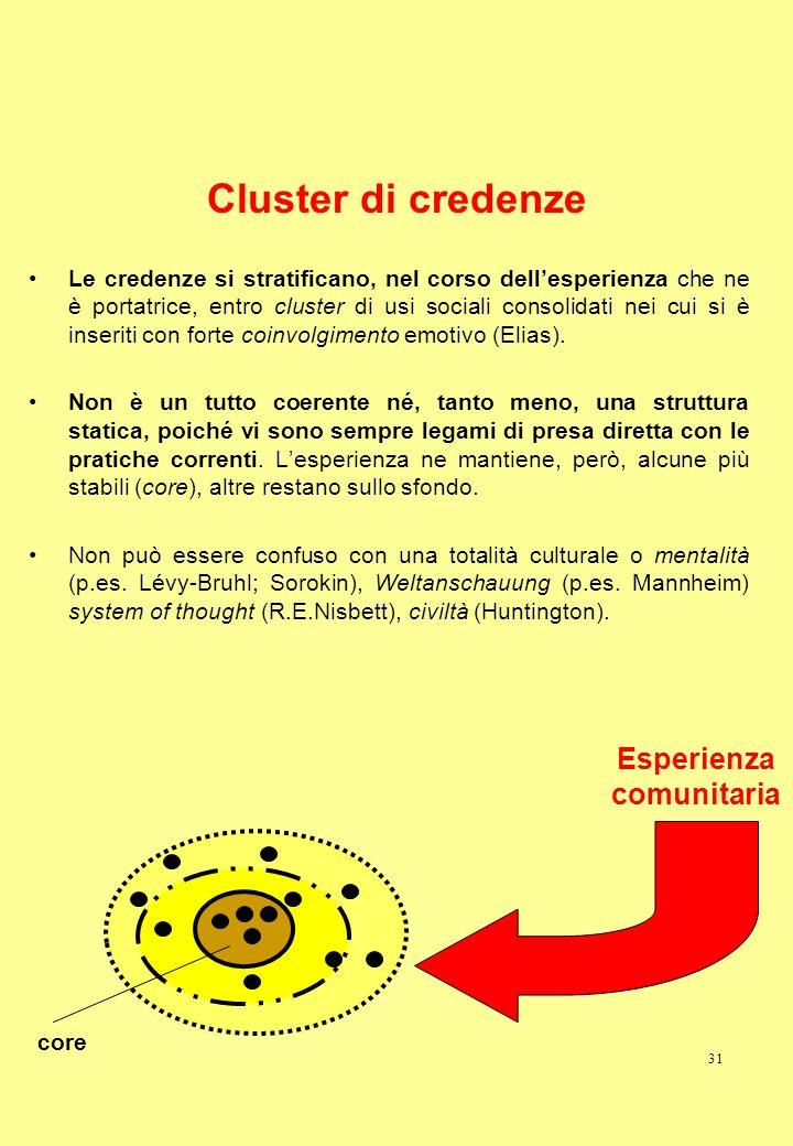 Cluster di credenze Esperienza comunitaria