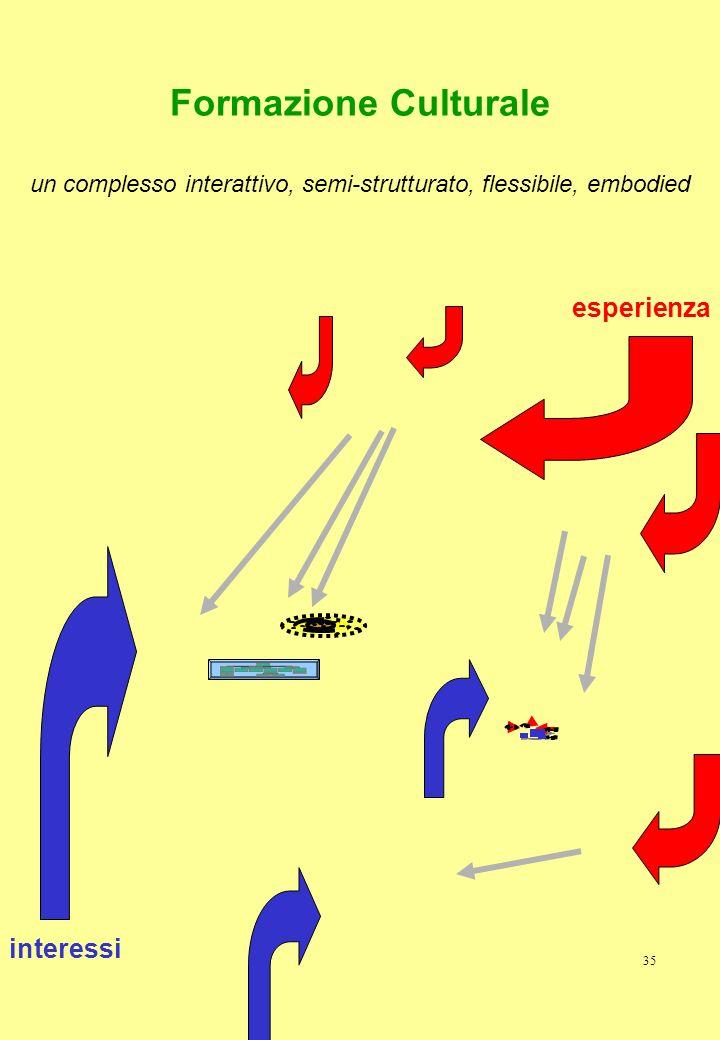 Formazione Culturale un complesso interattivo, semi-strutturato, flessibile, embodied