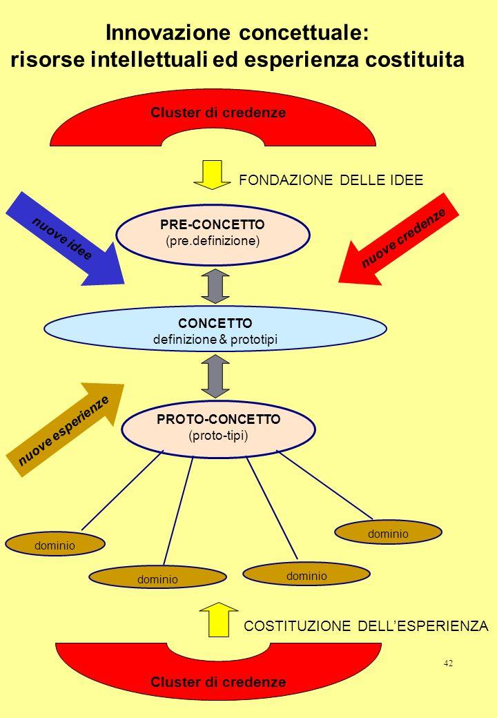 Innovazione concettuale: risorse intellettuali ed esperienza costituita