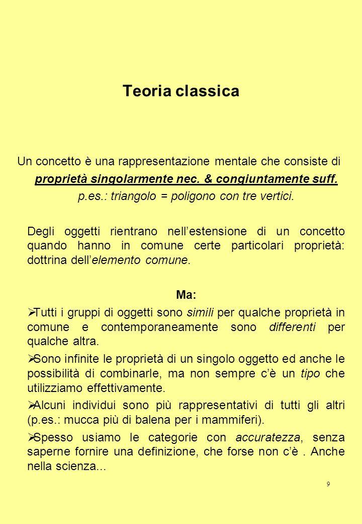 Teoria classica Un concetto è una rappresentazione mentale che consiste di. proprietà singolarmente nec. & congiuntamente suff.
