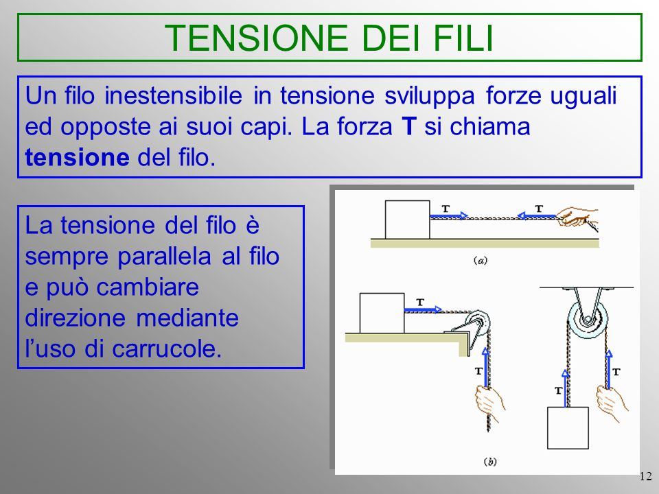 TENSIONE DEI FILI Un filo inestensibile in tensione sviluppa forze uguali ed opposte ai suoi capi. La forza T si chiama tensione del filo.