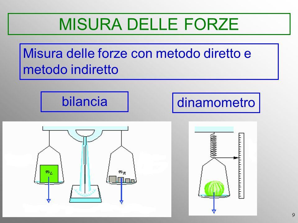 MISURA DELLE FORZE Misura delle forze con metodo diretto e metodo indiretto bilancia dinamometro