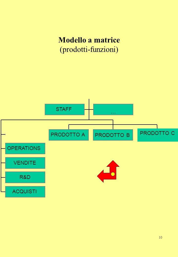 Modello a matrice (prodotti-funzioni)
