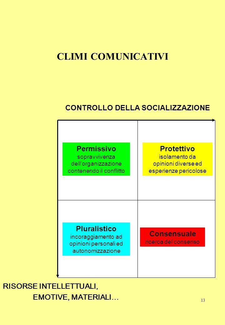 CLIMI COMUNICATIVI CONTROLLO DELLA SOCIALIZZAZIONE Permissivo