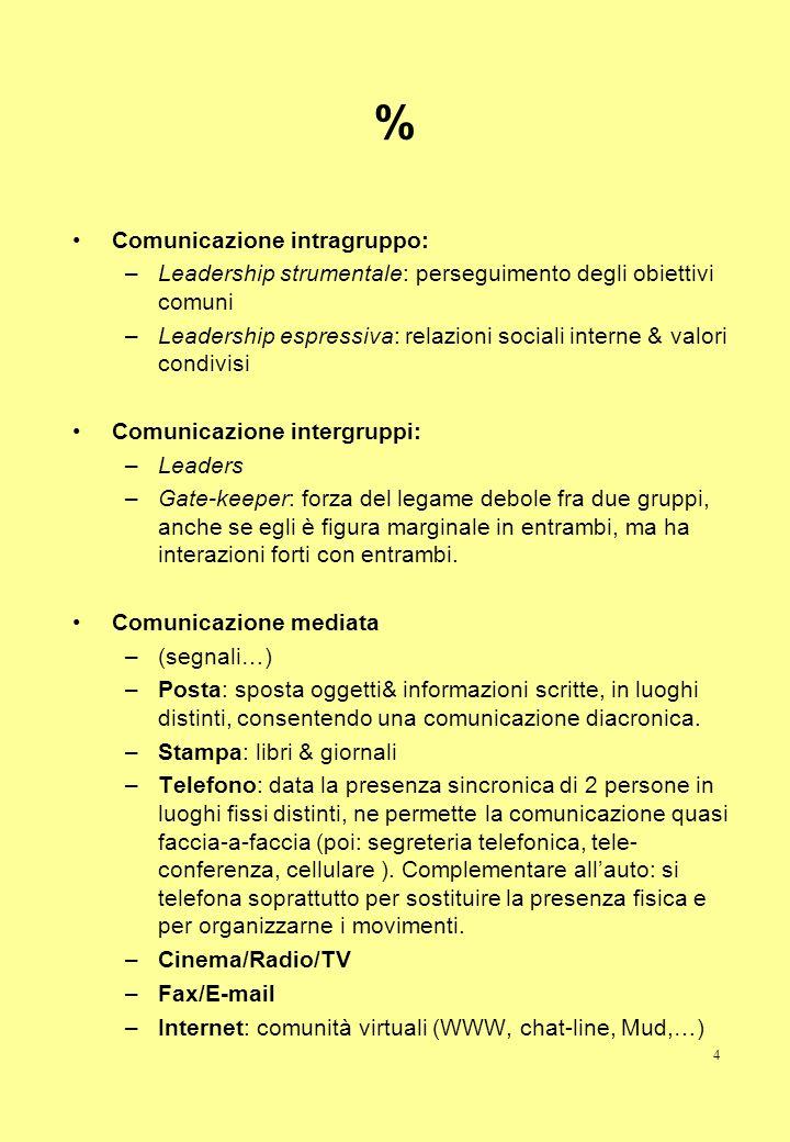 % Comunicazione intragruppo: