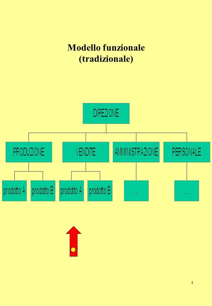 Modello funzionale (tradizionale)