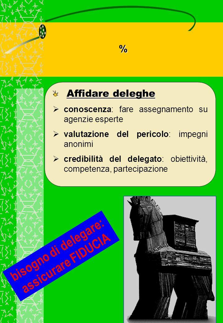 bisogno di delegare: assicurare FIDUCIA