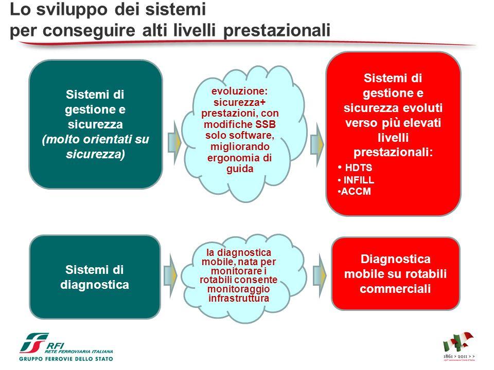 Lo sviluppo dei sistemi per conseguire alti livelli prestazionali