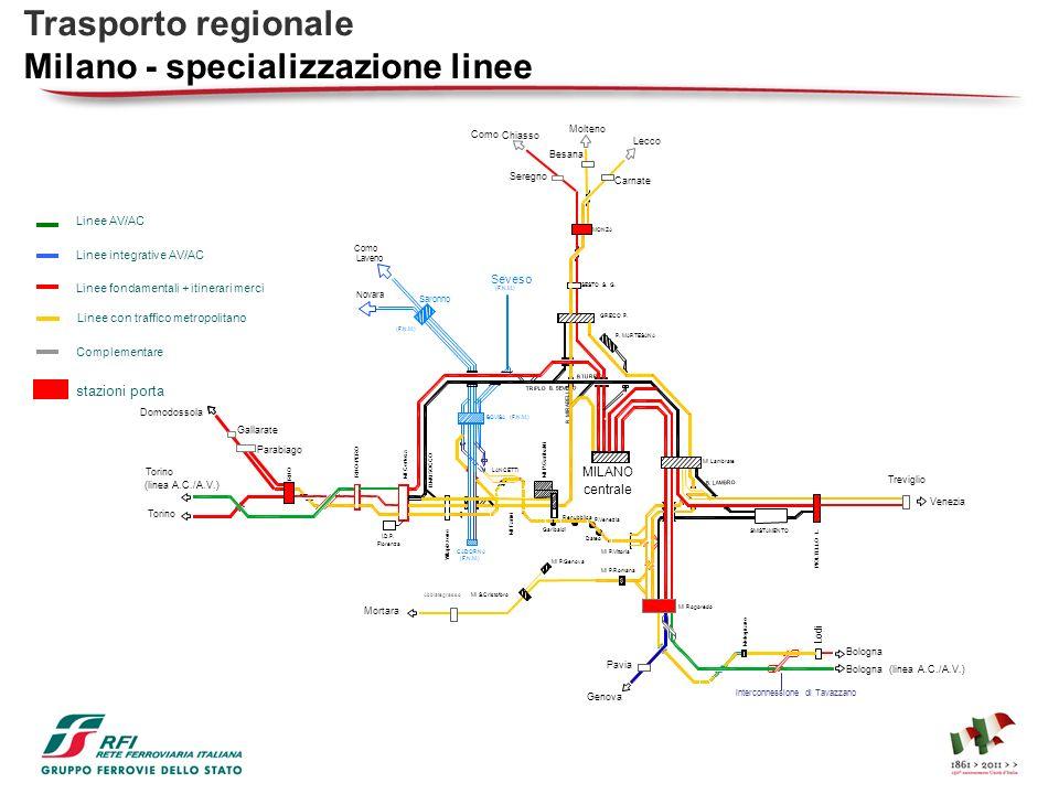 Milano - specializzazione linee