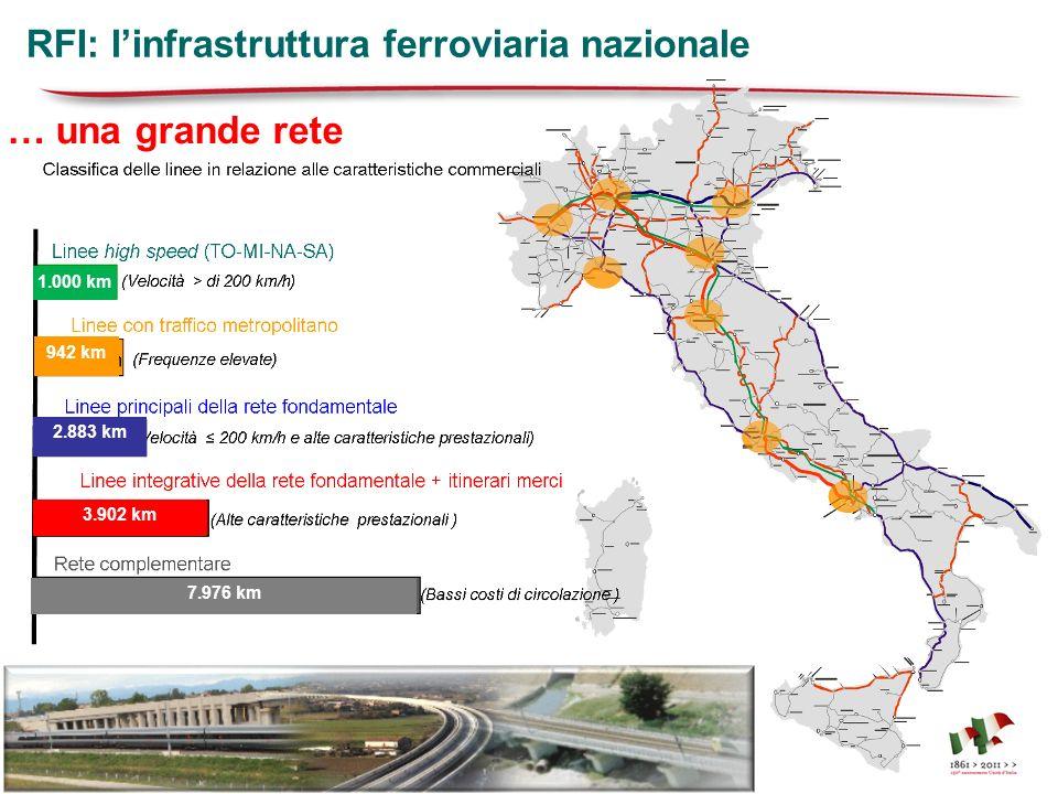 RFI: l'infrastruttura ferroviaria nazionale