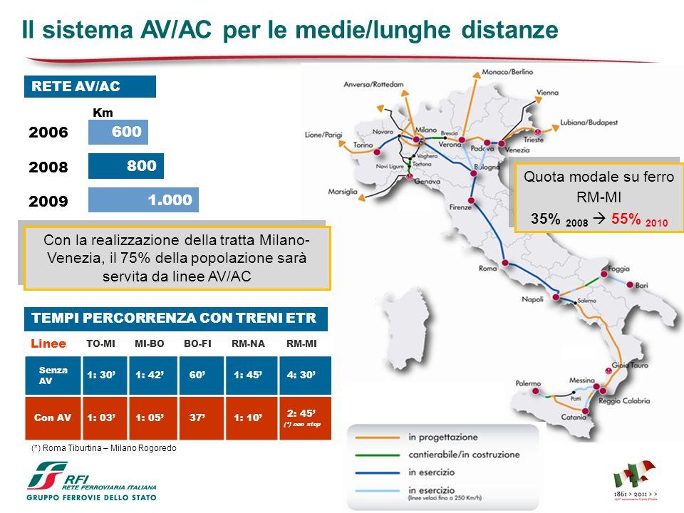 Il sistema AV/AC per le medie/lunghe distanze