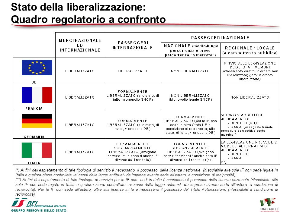 Stato della liberalizzazione: Quadro regolatorio a confronto